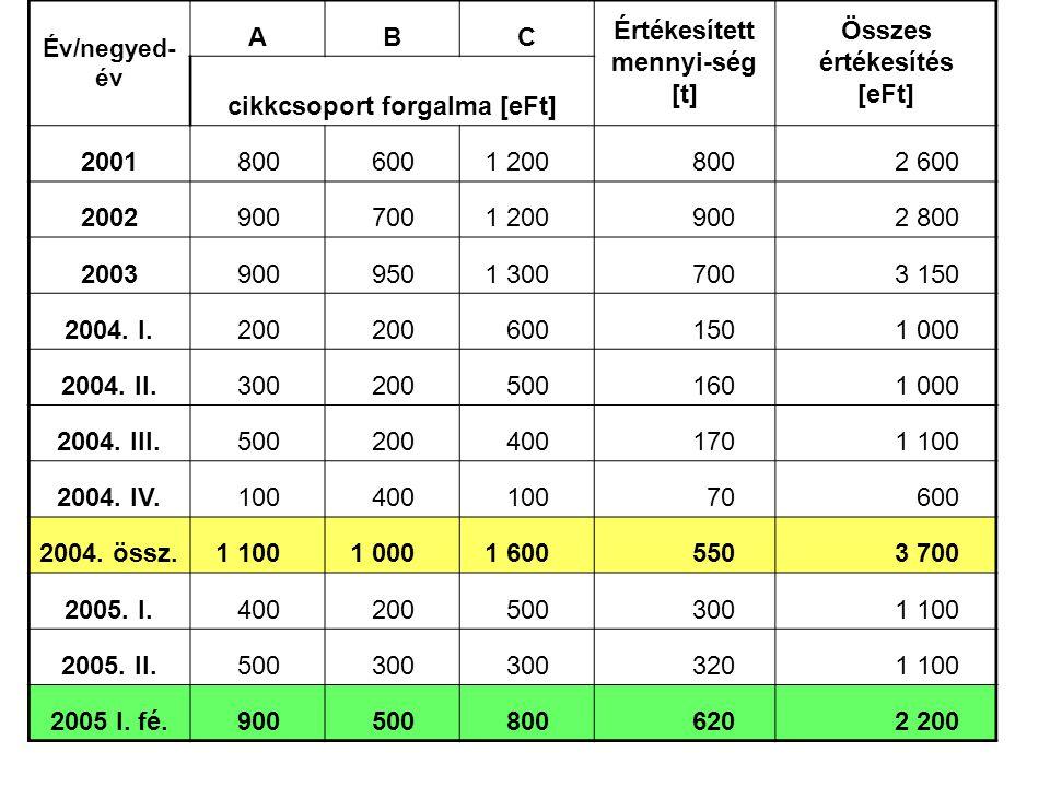Értékesített mennyi-ség [t] Összes értékesítés [eFt]